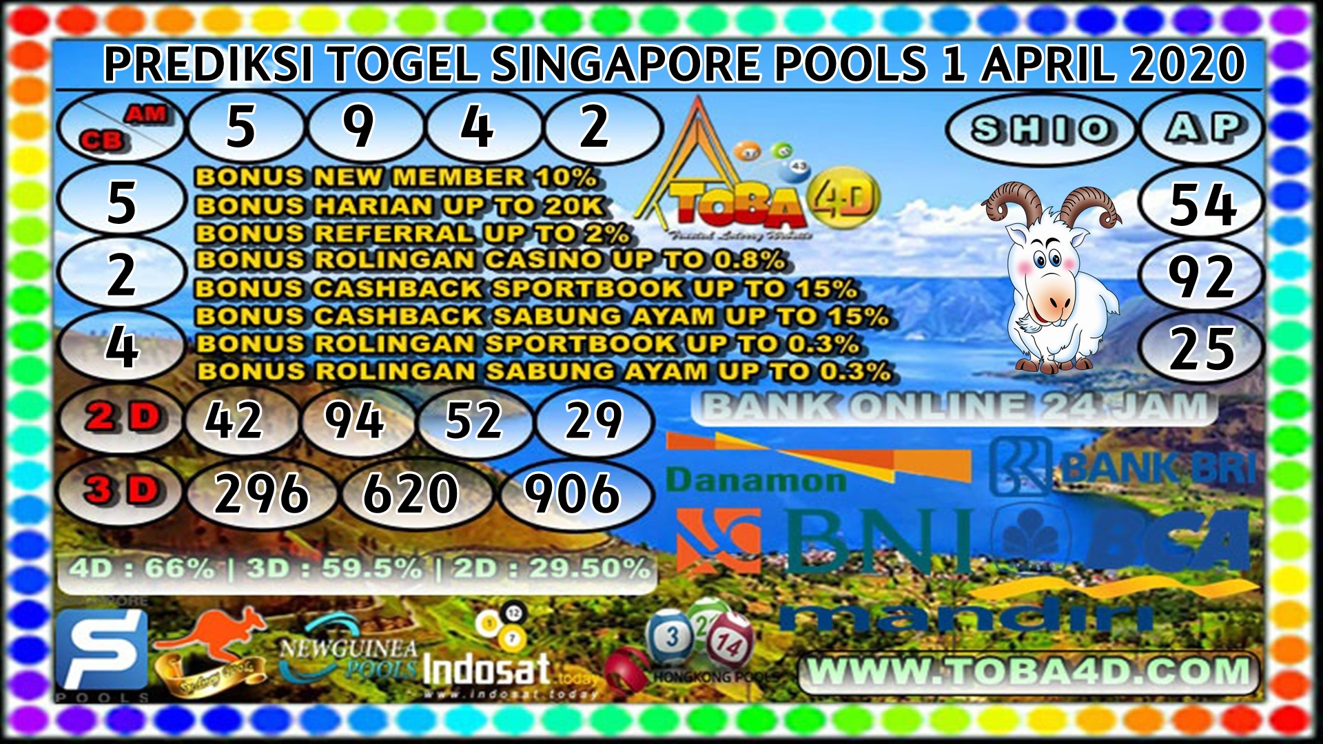 PREDIKSI TOGEL SINGAPORE POOLS 1 APRIL 2020